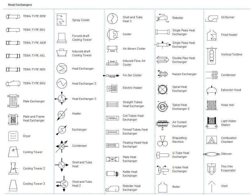 Heat Exchangers P&ID symbols