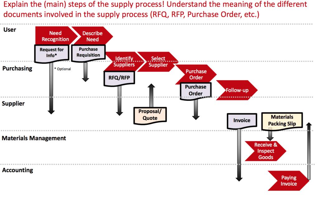 RFQ to order process EPC procurement