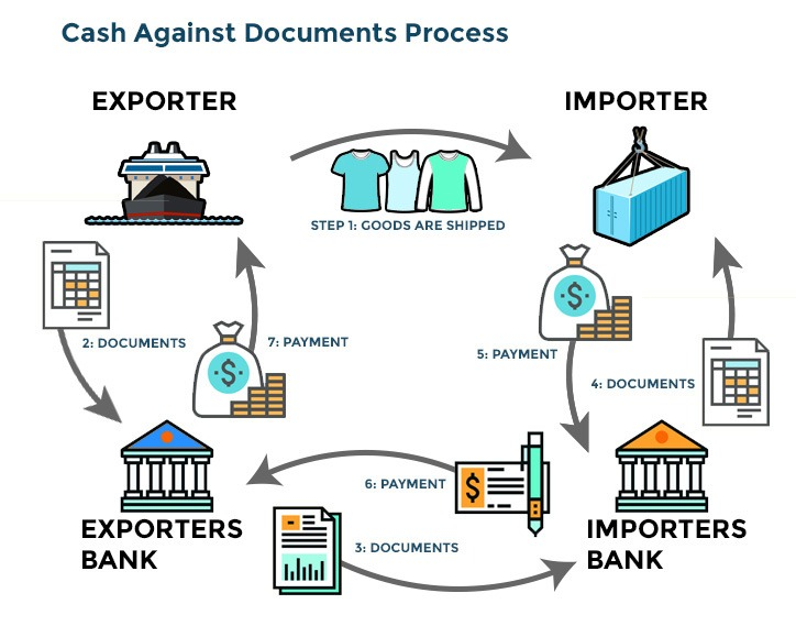 Cash against documents payment