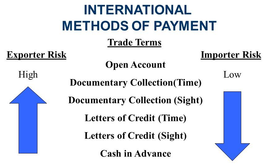Payment Terms Risks