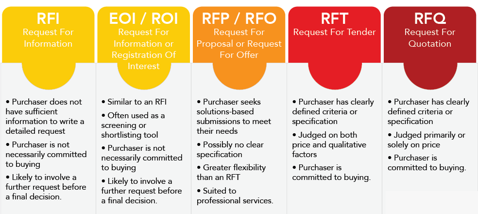 rfi  rfq  rfq in project procurement