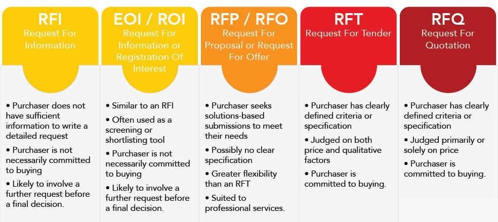 RFI, RFP, RFQ