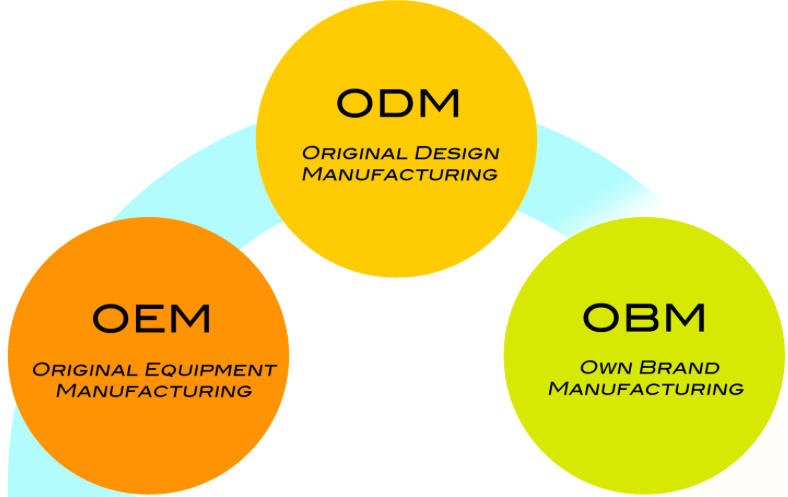 Difference Between ODM, OEM and OBM Production Strategies ...