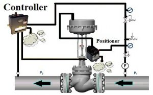 Control valves components