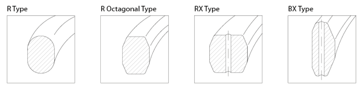Rx Ring Groove Dimensions