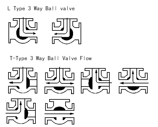 3 Way Ball Valve L and T