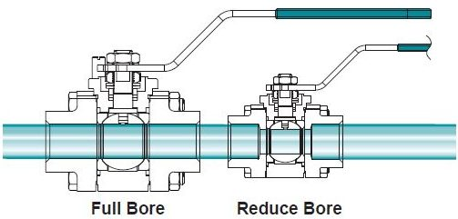 Full bore vs Reduced Bore Ball Valve
