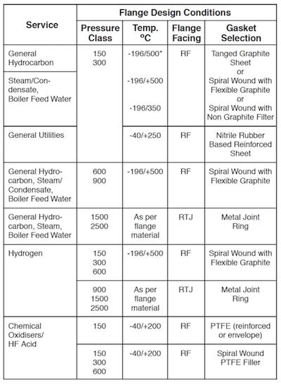 Gasket selection guideline