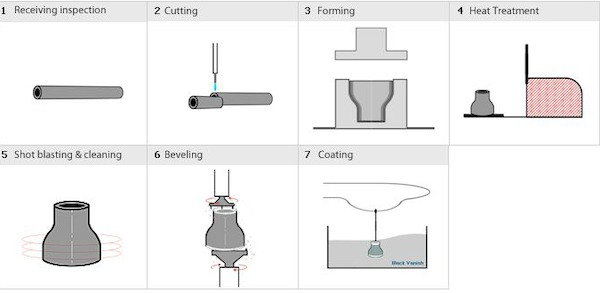 ASME Buttweld Fittings Explained - Projectmaterials