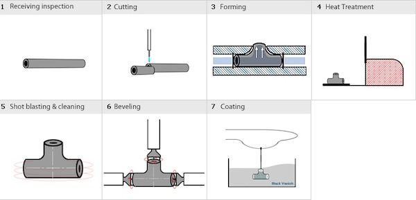 Buttweld tee manufacturing process cold forming