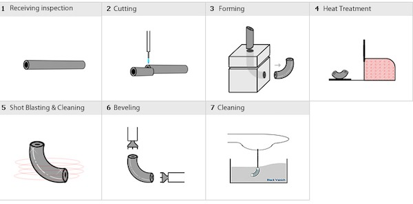 Elbow manufacturing process (Cold forming method)