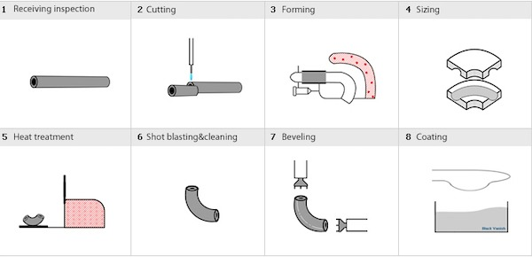 Pipe Elbow Manufcturing Process (Mandrel Process)