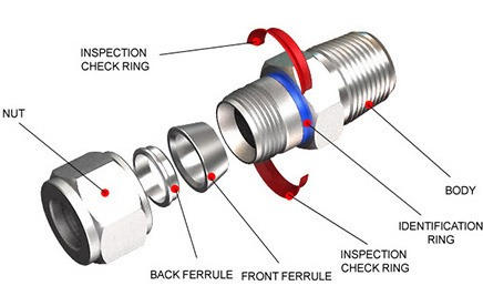 Compression tube fittings for tubing