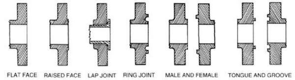 Flange Face FF, RF, RTJ, Lap Joint, Male and Female, Tongue and groove