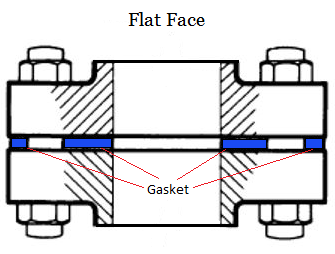 Flat Face Flange