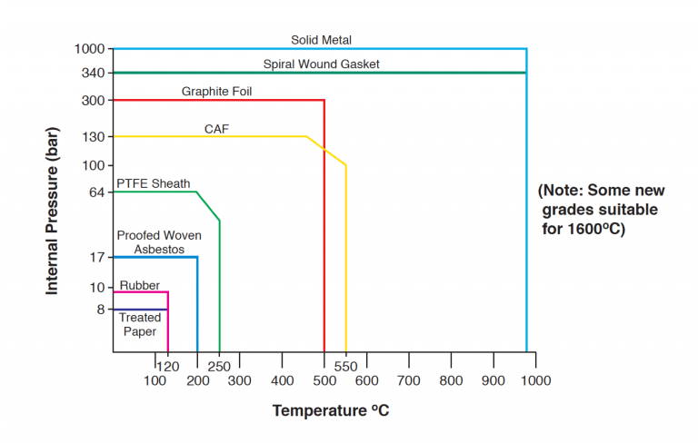 Gaskets and temperature
