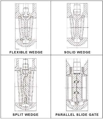 Wedge types for gate valves