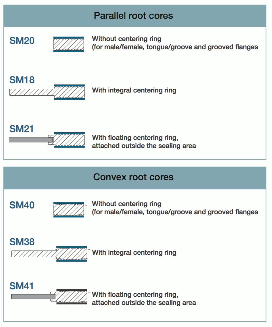 Kammprofile Gasket Designs