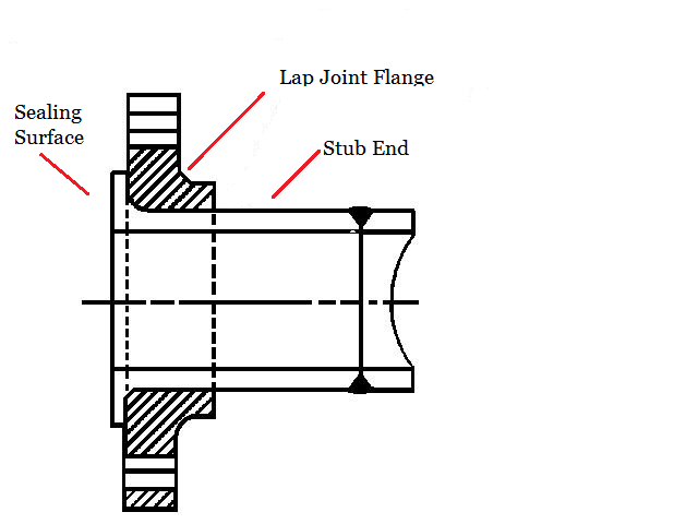 Lap Joint Flange with Stub End