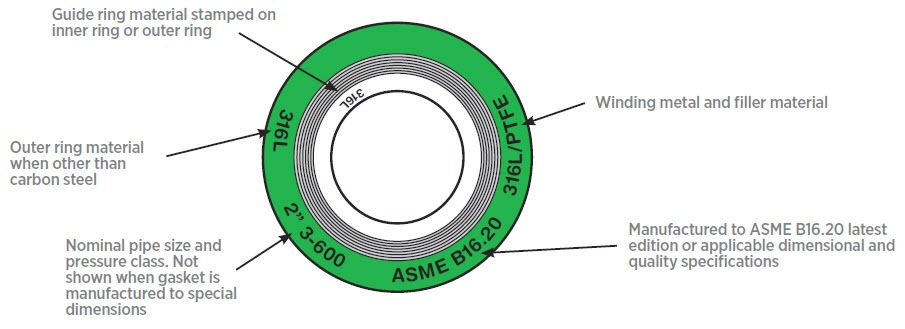 Types of Gaskets for Flanges (Soft, Spiral, Ring Joint