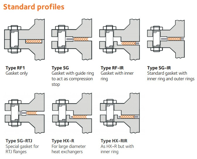 types of SW gaskets