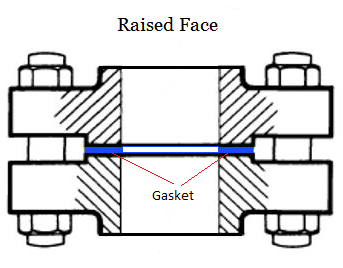 Raised Face Flange connection