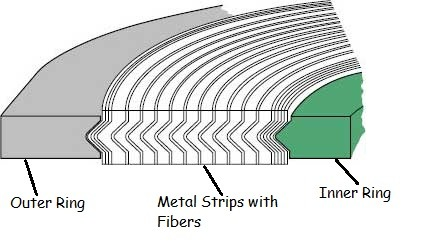 Section of spiral wound gasket