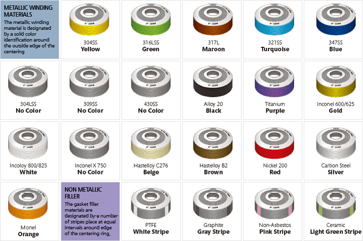 Spiral Wound Gasket Color Coding