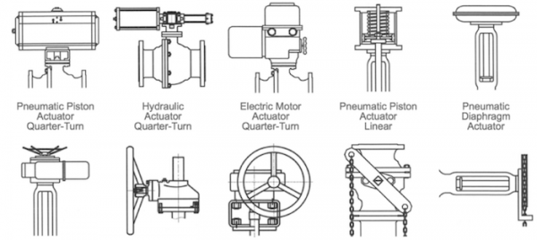 Valve actuators types