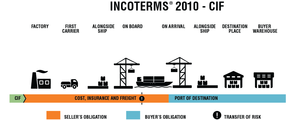 incoterms 2010 risks for buyers and suppliers. Black Bedroom Furniture Sets. Home Design Ideas