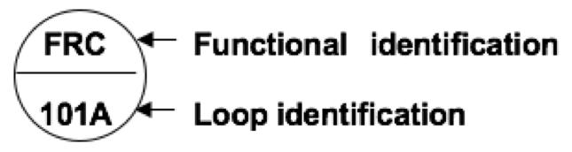 Instrumentation symbology