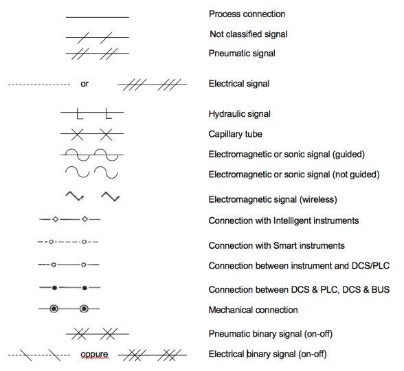 Symbology for instrumentation signals