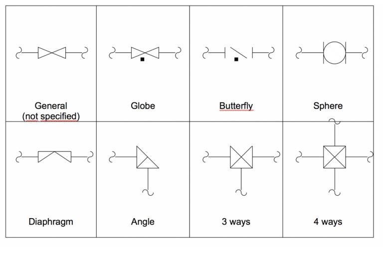 Instrumentation valves symbols