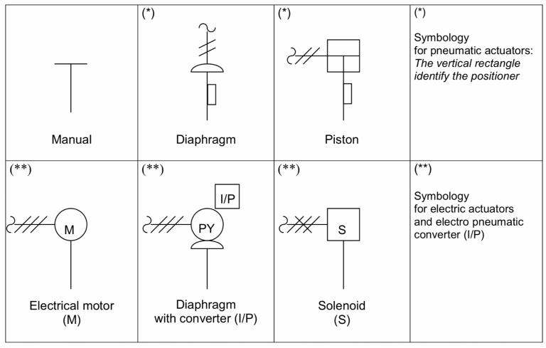 Actuators for instrumentation valves symbols