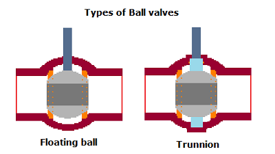 Floating and trunnion ball valves design