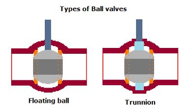 Floating and trunnion ball valves design