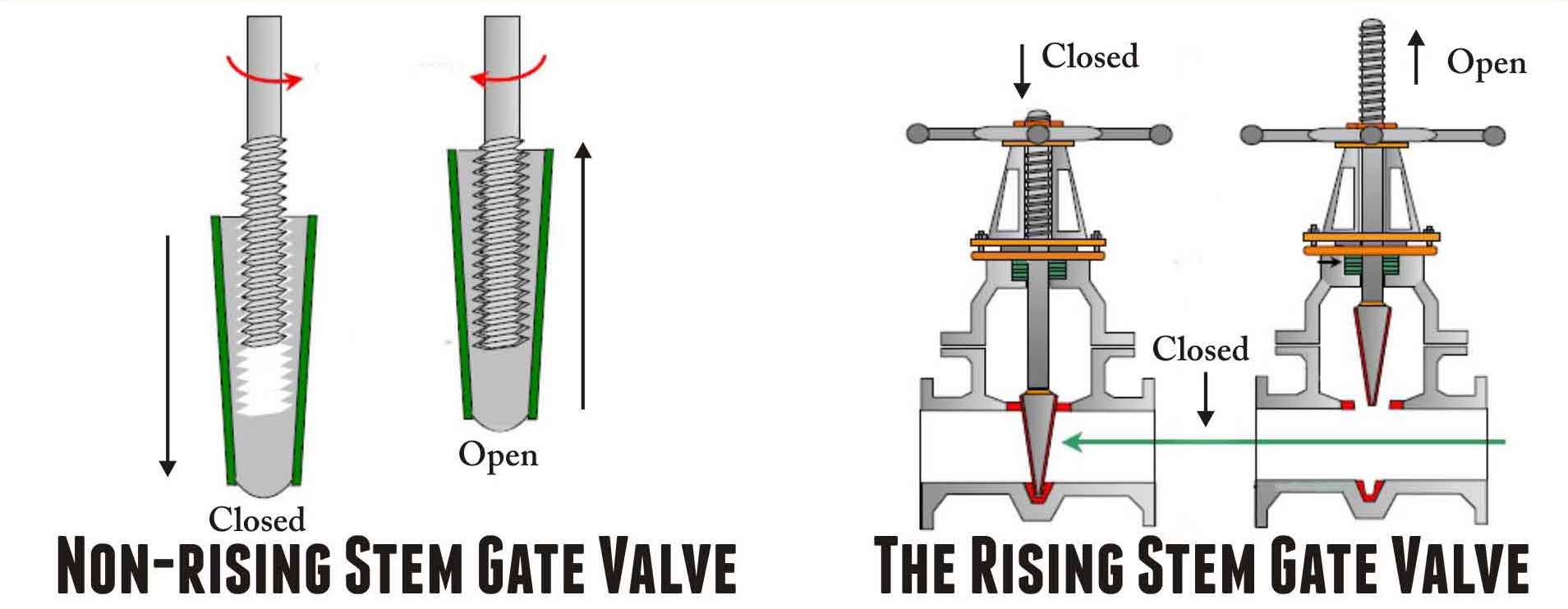 Rising and non rising stem of gate valves