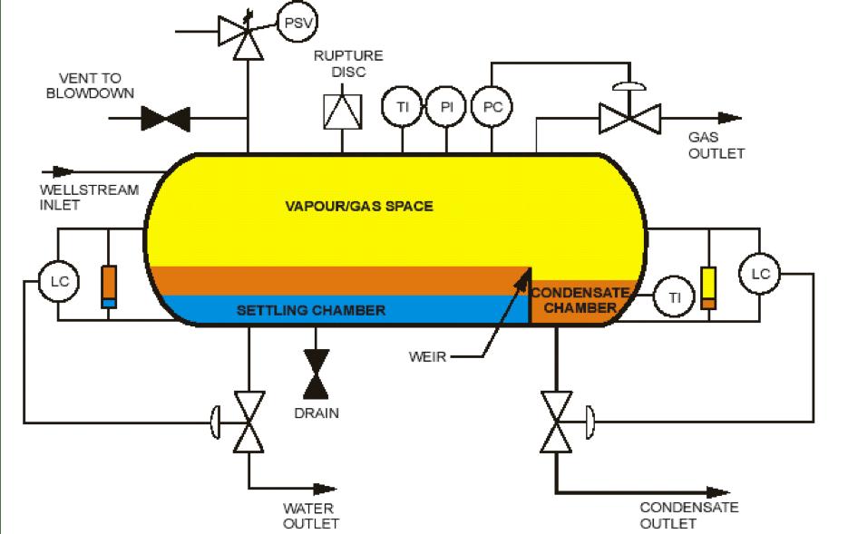 F&ID Example 3-phase separator unit