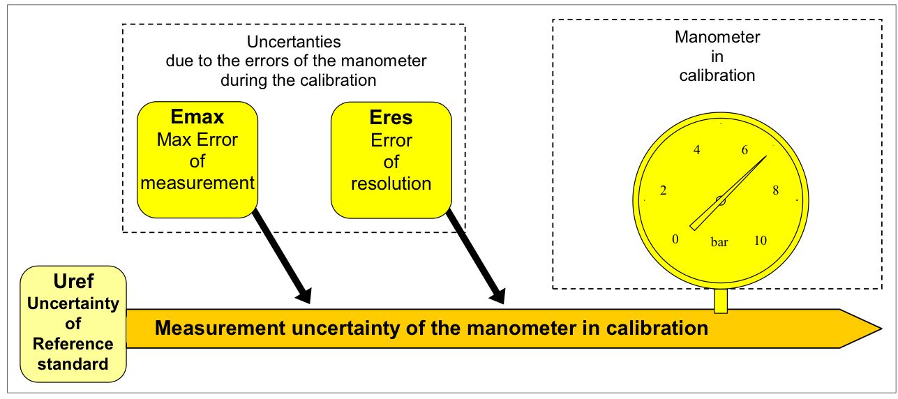 Manometer setup calibration