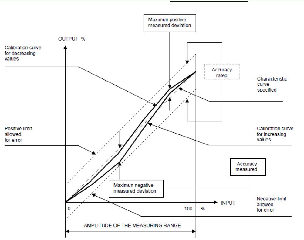 Instrument Measurement Accuracy