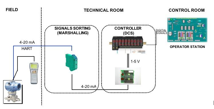 Instrumentation measuring chain