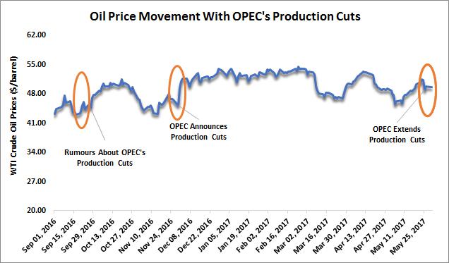 OPEC oil price influence